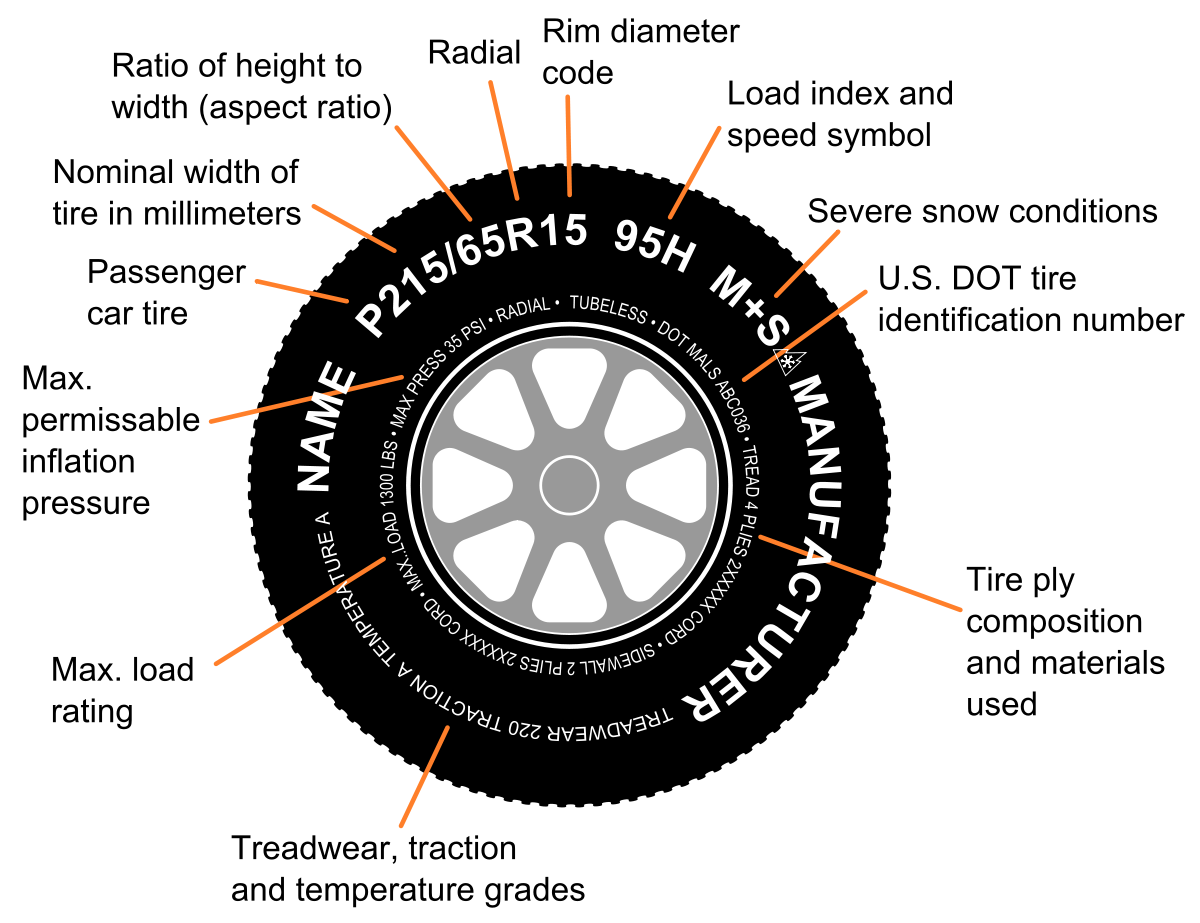 wheel and tire size guide